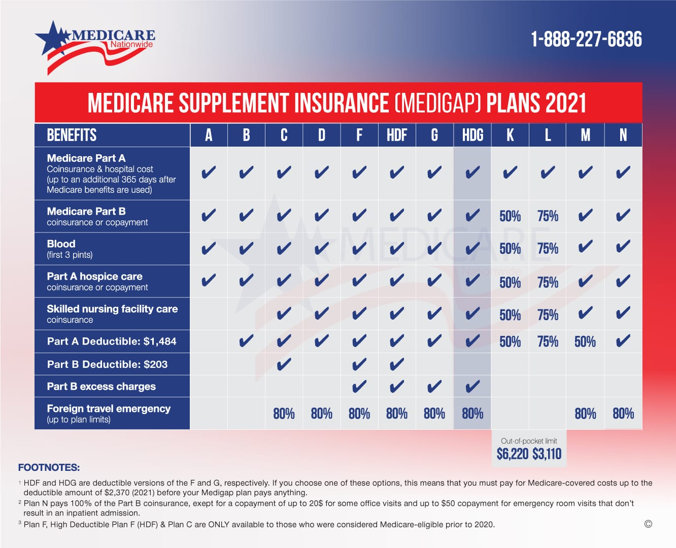 Medicare Supplement Chart 2021 - High Deductible Plan G (HDG)