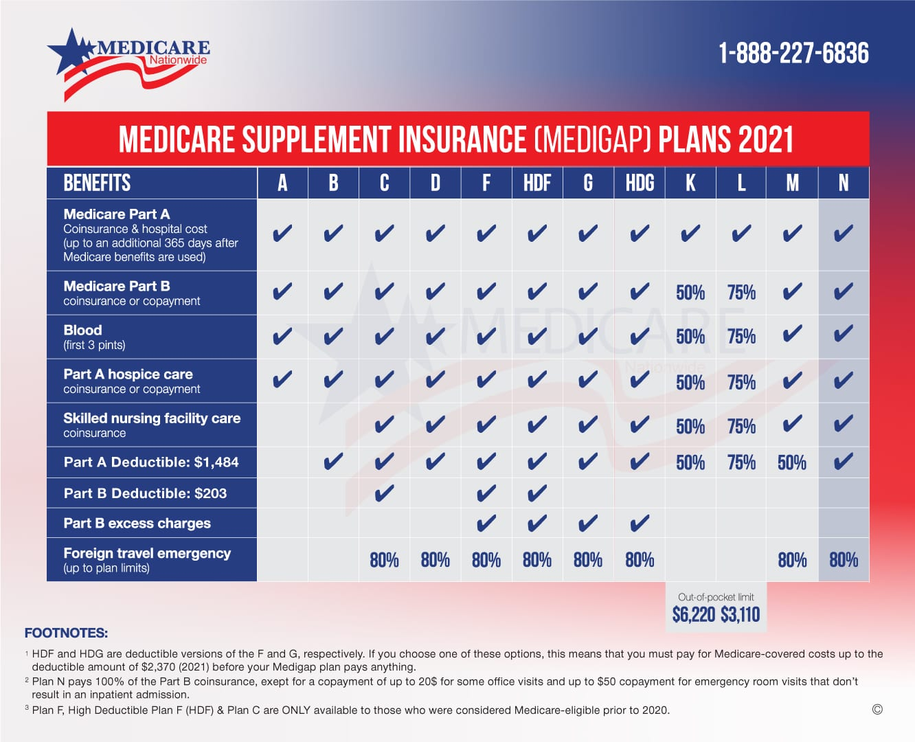 Medicare Supplement Chart 2021 - Plan N